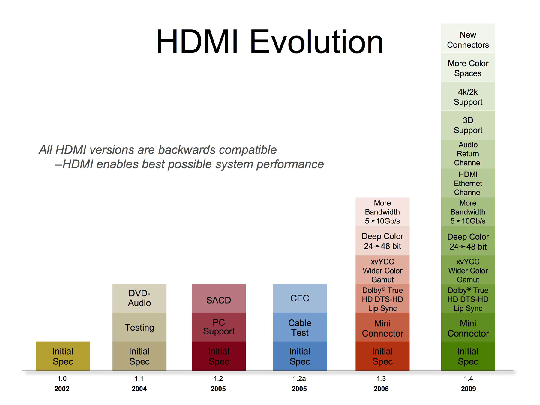 Hdmi Pinout Chart Box Wiring Diagram Lapdock Adapter Usb Cable Micro Resources Verit Labs Layout Evolution